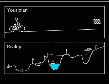 Reality Vs Your Plan