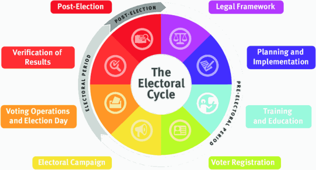 electoral cycle