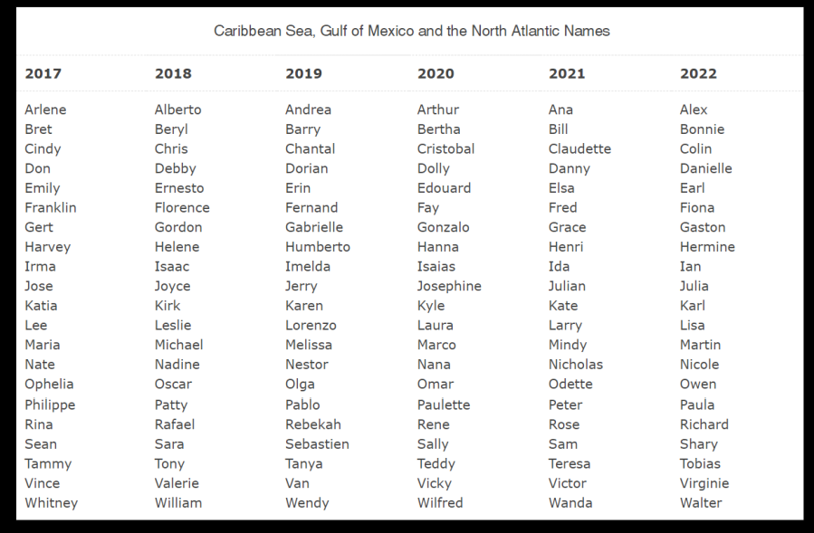 Caribbean Sea, Gulf of Mexico and the North Atlantic Storm Names