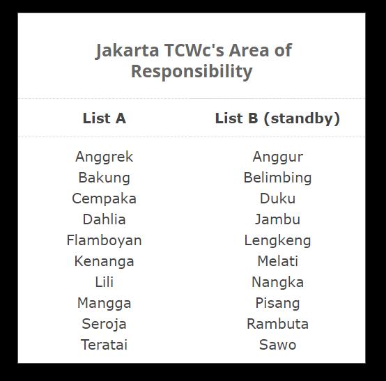 indonesia Jakarta tropical cyclone names