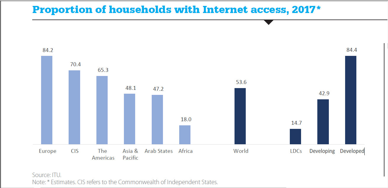 Proportion of households with internet access 2017