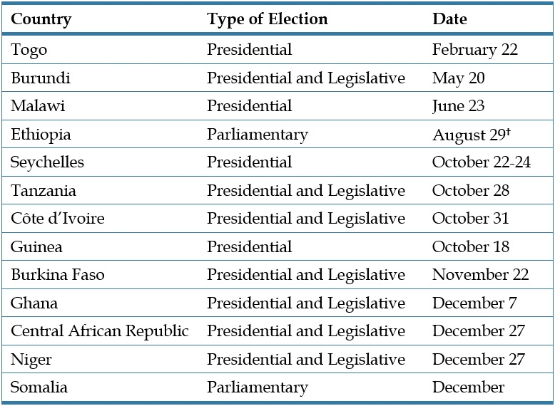2020 elections in African countries