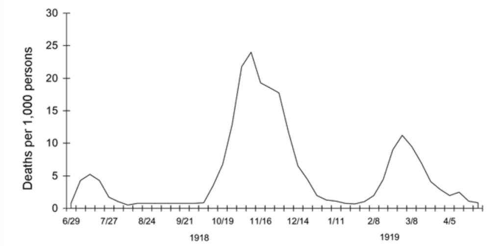 UK Spanish Flu Mortality