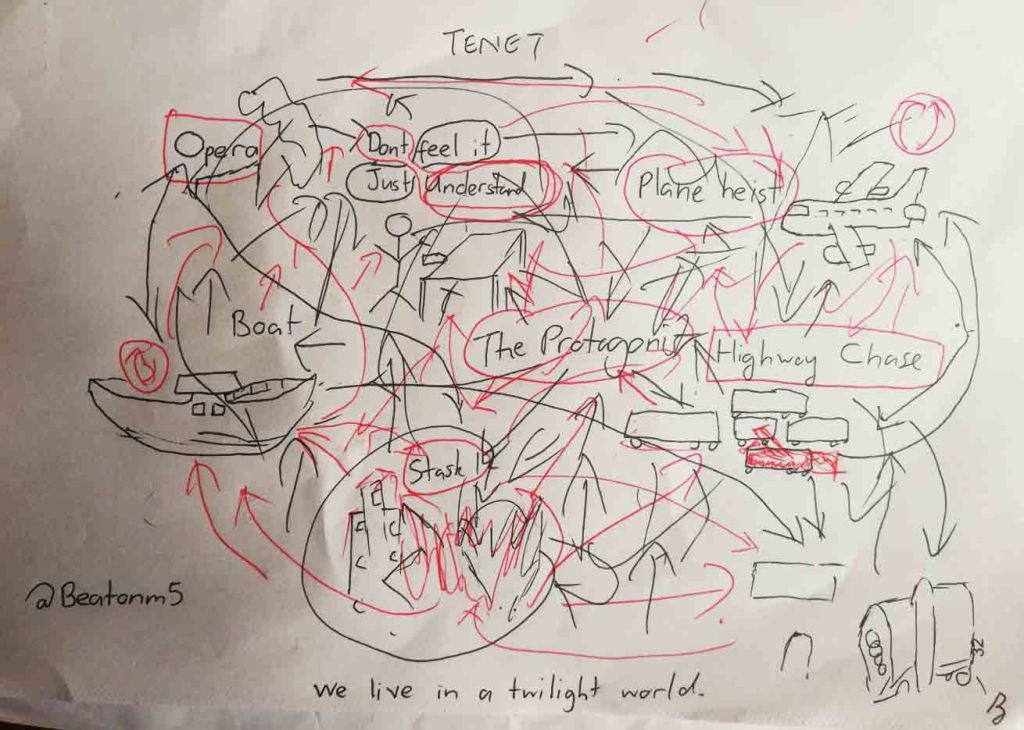 diagram explaining Tenet