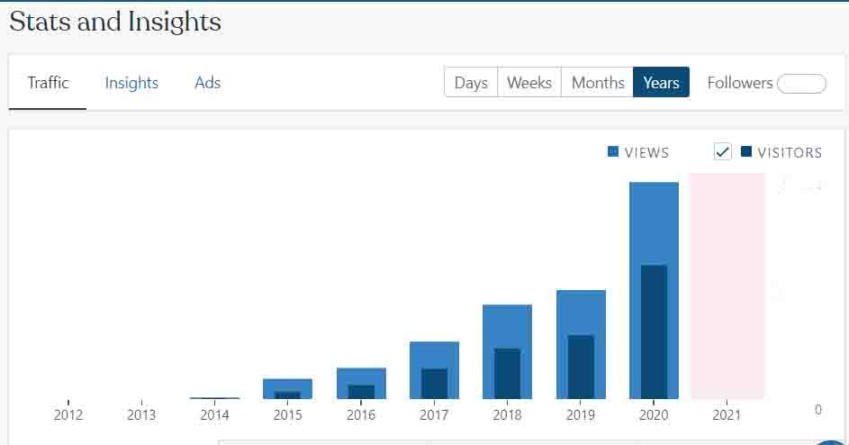 blog traffic for becoming the muse over the years