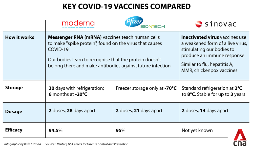 Key covid19 vaccines compared