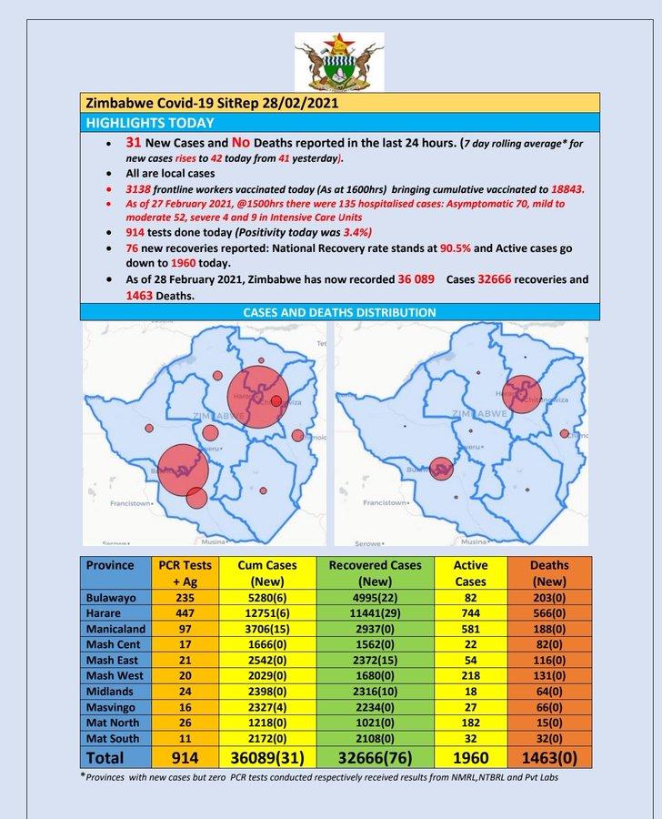 zimbabwe covid stats